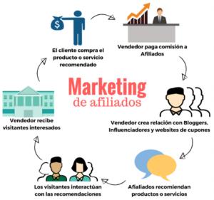 formas de ganar dinero por internet con Marketing de afiliados