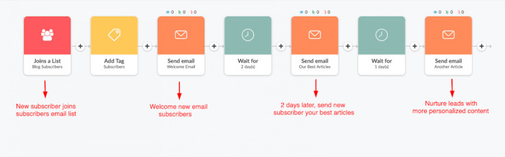 ejemplo de automatizacion email marketing