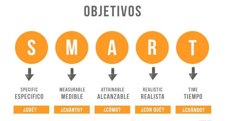 estructura de marketing digital